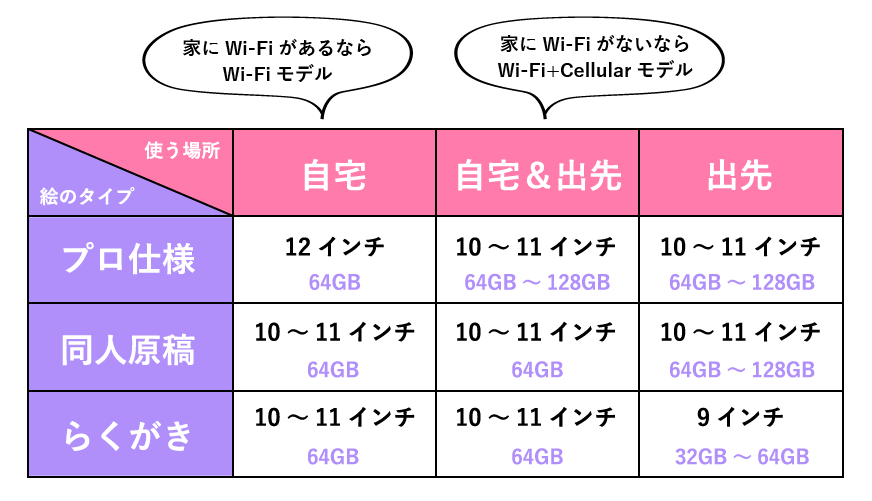 おすすめiPad一覧表